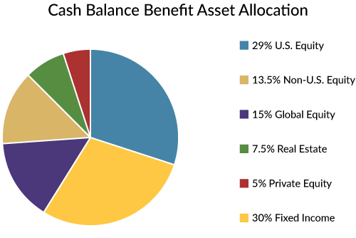 State And County Retirement Fund Asset Allocation Pie Chart